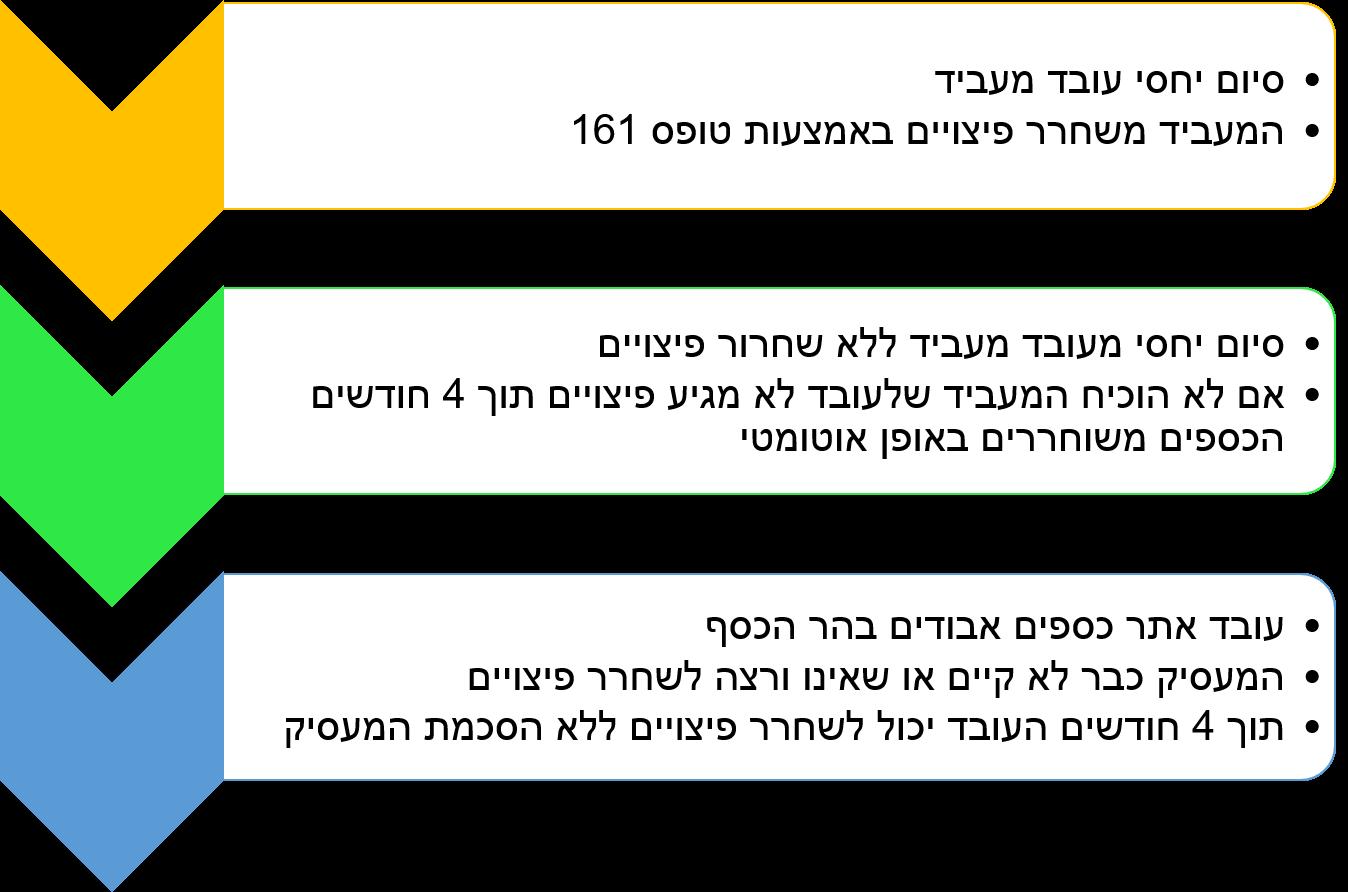 משיכת כספי פיצויים ללא אישור מעסיק החלטת הכנסת 2018
